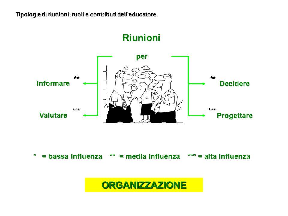 Tipologie di riunioni: ruoli e contributi dell'educatore.