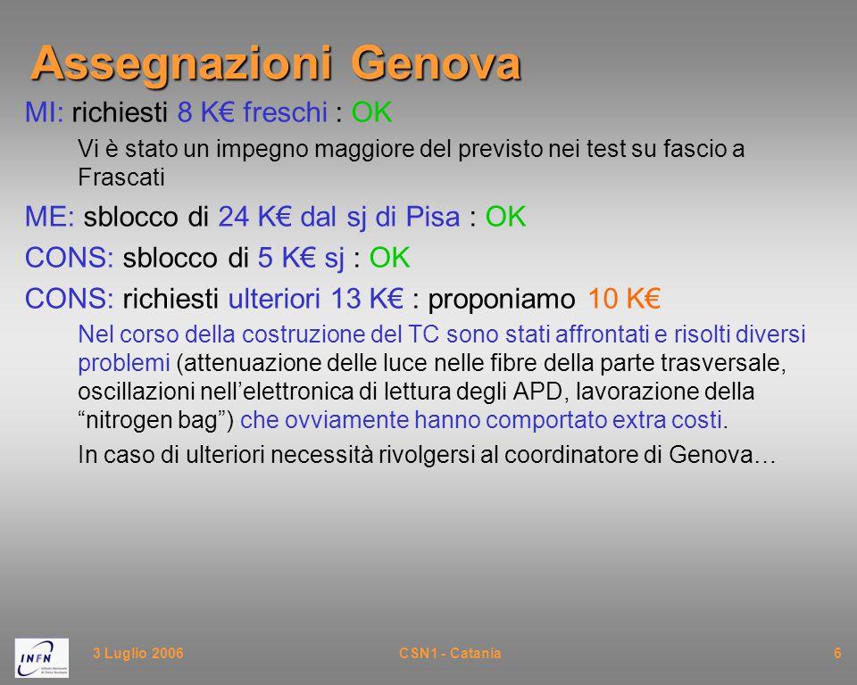 3 Luglio 2006CSN1 - Catania6 Assegnazioni Genova MI: richiesti 8 K€ freschi : OK Vi è stato un impegno maggiore del previsto nei test su fascio a Frascati ME: sblocco di 24 K€ dal sj di Pisa : OK CONS: sblocco di 5 K€ sj : OK CONS: richiesti ulteriori 13 K€ : proponiamo 10 K€ Nel corso della costruzione del TC sono stati affrontati e risolti diversi problemi (attenuazione delle luce nelle fibre della parte trasversale, oscillazioni nell'elettronica di lettura degli APD, lavorazione della nitrogen bag ) che ovviamente hanno comportato extra costi.