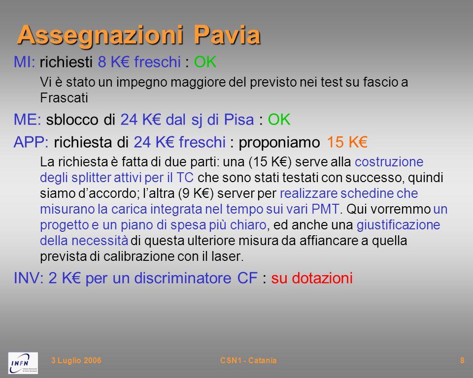 3 Luglio 2006CSN1 - Catania8 Assegnazioni Pavia MI: richiesti 8 K€ freschi : OK Vi è stato un impegno maggiore del previsto nei test su fascio a Frascati ME: sblocco di 24 K€ dal sj di Pisa : OK APP: richiesta di 24 K€ freschi : proponiamo 15 K€ La richiesta è fatta di due parti: una (15 K€) serve alla costruzione degli splitter attivi per il TC che sono stati testati con successo, quindi siamo d'accordo; l'altra (9 K€) server per realizzare schedine che misurano la carica integrata nel tempo sui vari PMT.