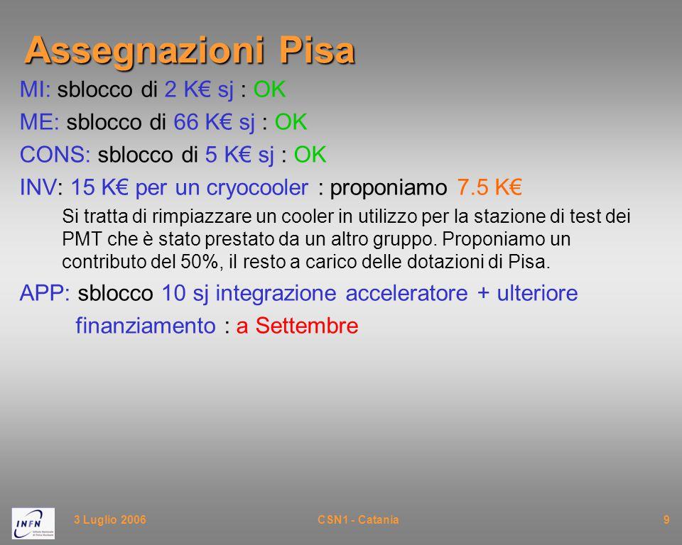 3 Luglio 2006CSN1 - Catania9 Assegnazioni Pisa MI: sblocco di 2 K€ sj : OK ME: sblocco di 66 K€ sj : OK CONS: sblocco di 5 K€ sj : OK INV: 15 K€ per un cryocooler : proponiamo 7.5 K€ Si tratta di rimpiazzare un cooler in utilizzo per la stazione di test dei PMT che è stato prestato da un altro gruppo.