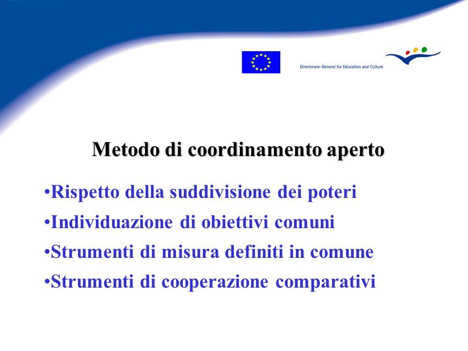 Metodo di coordinamento aperto Rispetto della suddivisione dei poteri Individuazione di obiettivi comuni Strumenti di misura definiti in comune Strumenti di cooperazione comparativi