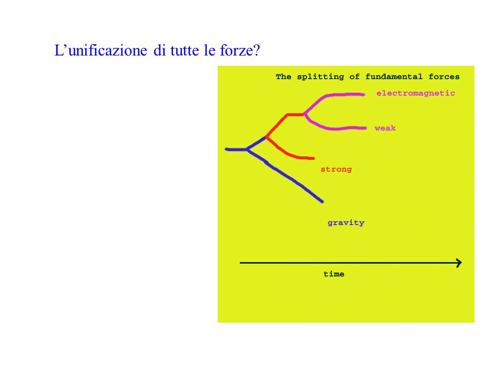 Fisica LHC (3) Unexpected…