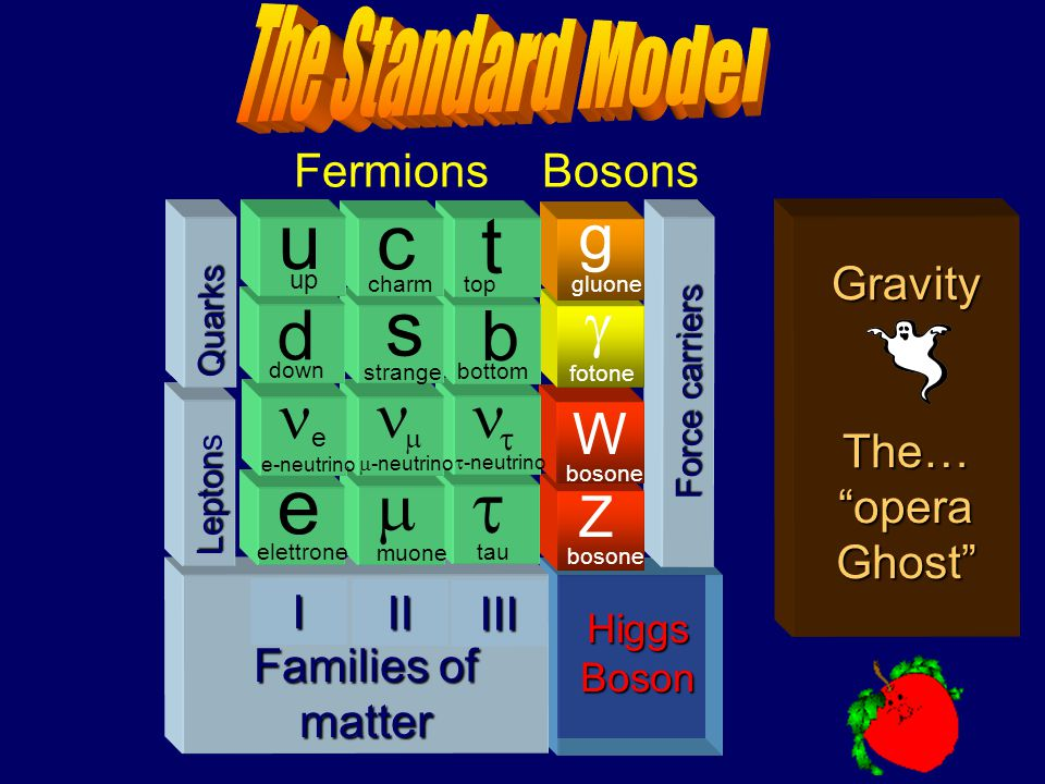 HiggsBoson Force carriers Z bosone W  fotone g gluone Families of Families ofmatter  tau   -neutrino b bottom t top III  muone   -neutrino s strange c charm II e elettrone e e-neutrino d down up uI Lepton Leptons Quarks Gravity The… operaGhost FermionsBosons