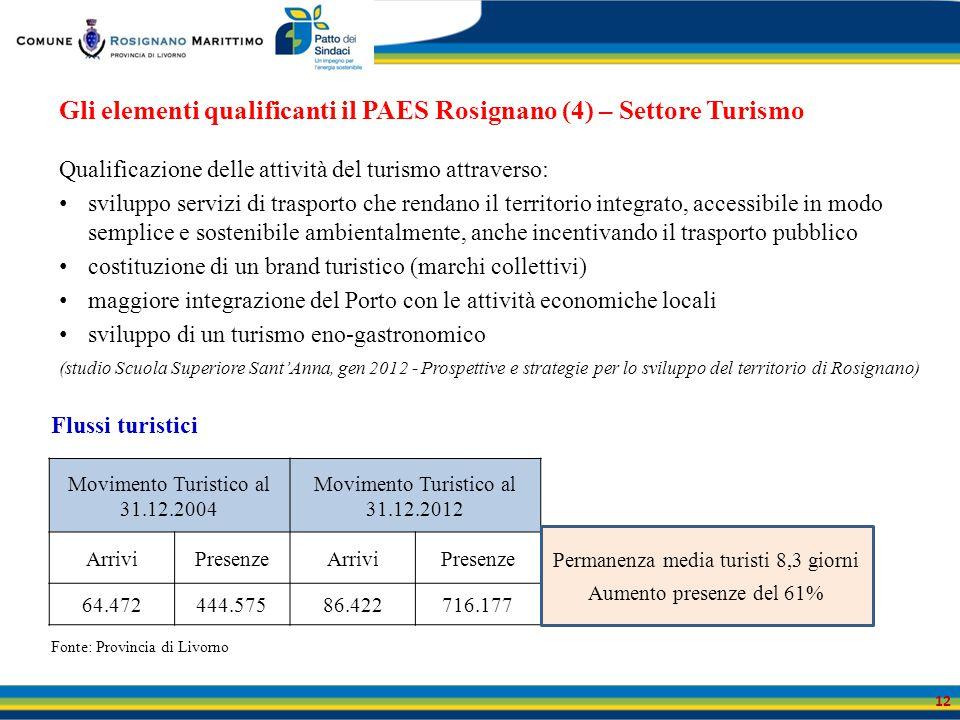 Gli elementi qualificanti il PAES Rosignano (4) – Settore Turismo Qualificazione delle attività del turismo attraverso: sviluppo servizi di trasporto