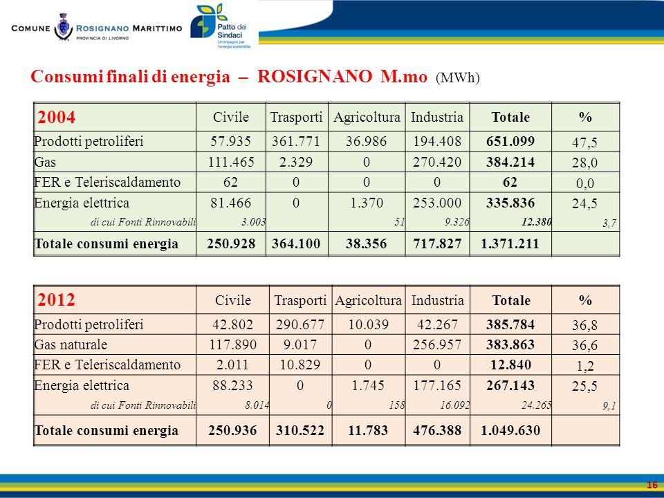 Consumi finali di energia – ROSIGNANO M.mo (MWh) 16 2004 CivileTrasportiAgricolturaIndustriaTotale% Prodotti petroliferi57.935361.77136.986194.408651.