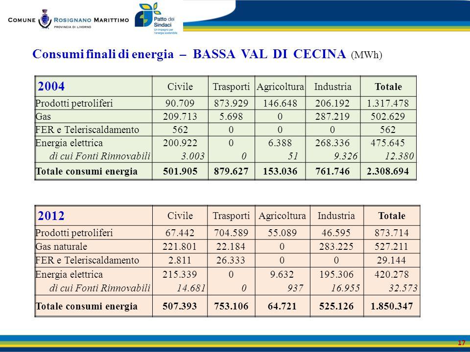 Consumi finali di energia – BASSA VAL DI CECINA (MWh) 17 2004 CivileTrasportiAgricolturaIndustriaTotale Prodotti petroliferi90.709873.929146.648206.19