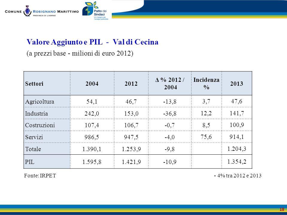 Valore Aggiunto e PIL - Val di Cecina (a prezzi base - milioni di euro 2012) 18 Settori20042012 Δ % 2012 / 2004 Incidenza % 2013 Agricoltura54,146,7-1