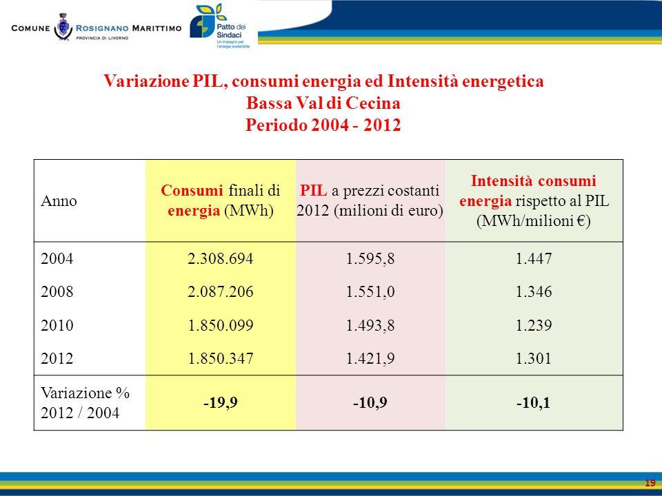 Anno Consumi finali di energia (MWh) PIL a prezzi costanti 2012 (milioni di euro) Intensità consumi energia rispetto al PIL (MWh/milioni €) 20042.308.