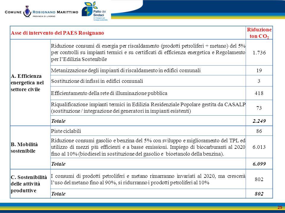 Asse di intervento del PAES Rosignano Riduzione ton CO 2 A. Efficienza energetica nel settore civile Riduzione consumi di energia per riscaldamento (p