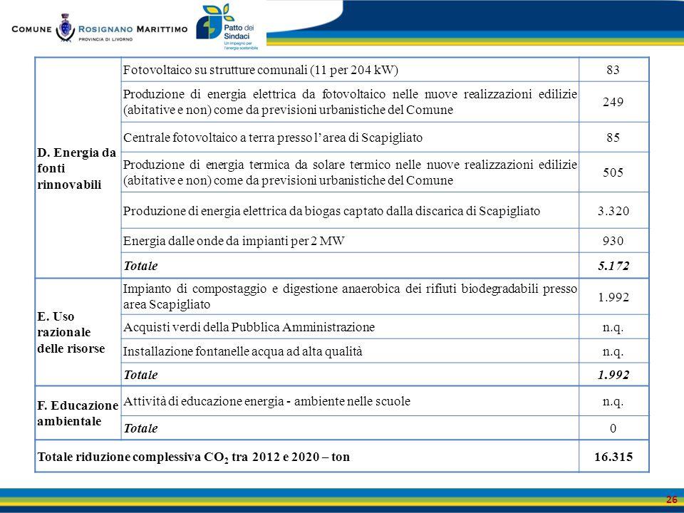 26 D. Energia da fonti rinnovabili Fotovoltaico su strutture comunali (11 per 204 kW)83 Produzione di energia elettrica da fotovoltaico nelle nuove re
