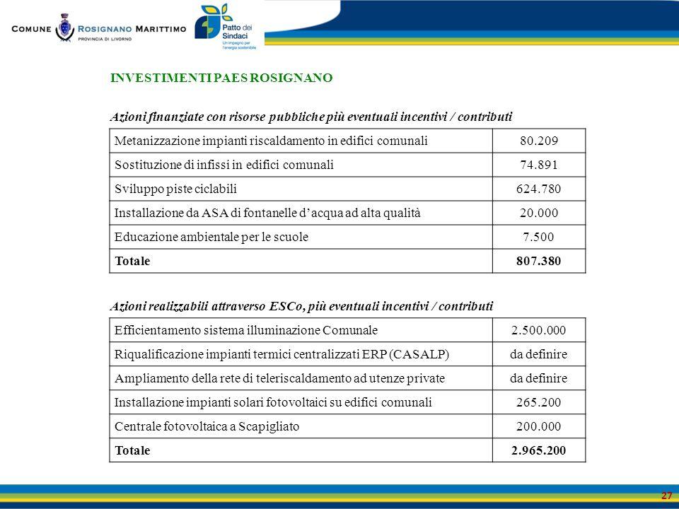 27 INVESTIMENTI PAES ROSIGNANO Azioni finanziate con risorse pubbliche più eventuali incentivi / contributi Metanizzazione impianti riscaldamento in e