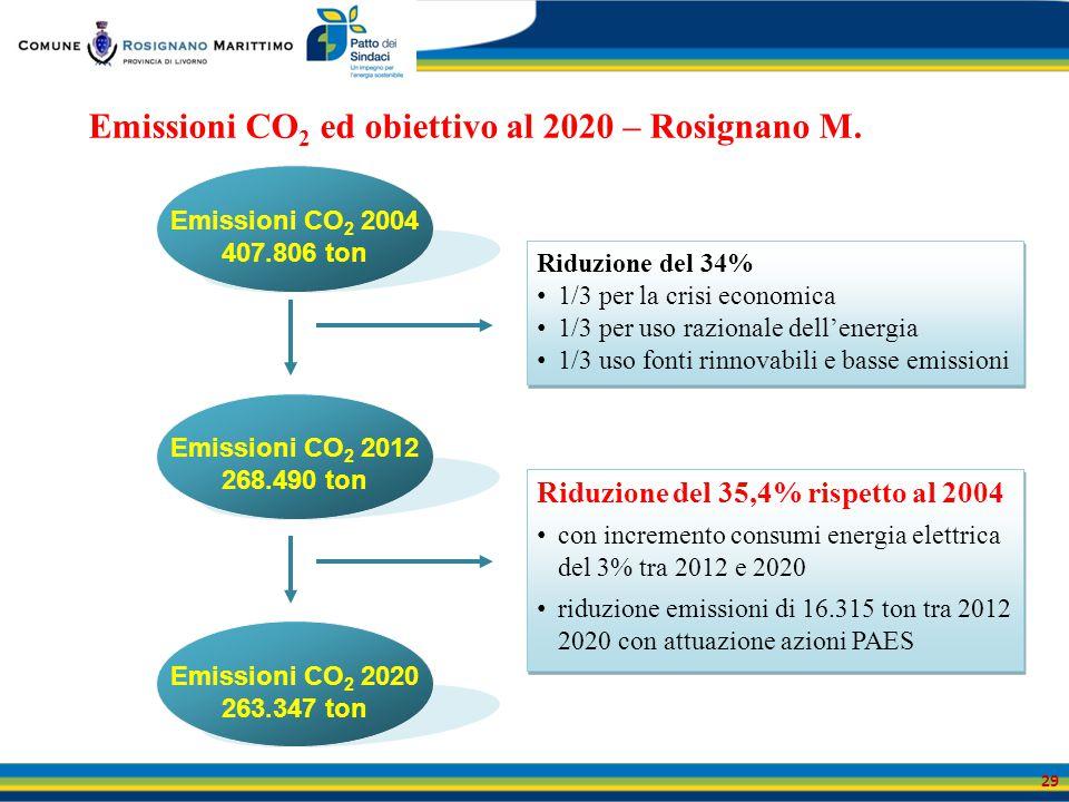 Emissioni CO 2 ed obiettivo al 2020 – Rosignano M. Emissioni CO 2 2004 407.806 ton Emissioni CO 2 2012 268.490 ton Emissioni CO 2 2020 263.347 ton Rid
