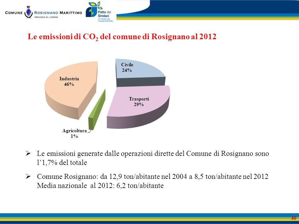 30 Le emissioni di CO 2 del comune di Rosignano al 2012  Le emissioni generate dalle operazioni dirette del Comune di Rosignano sono l'1,7% del total
