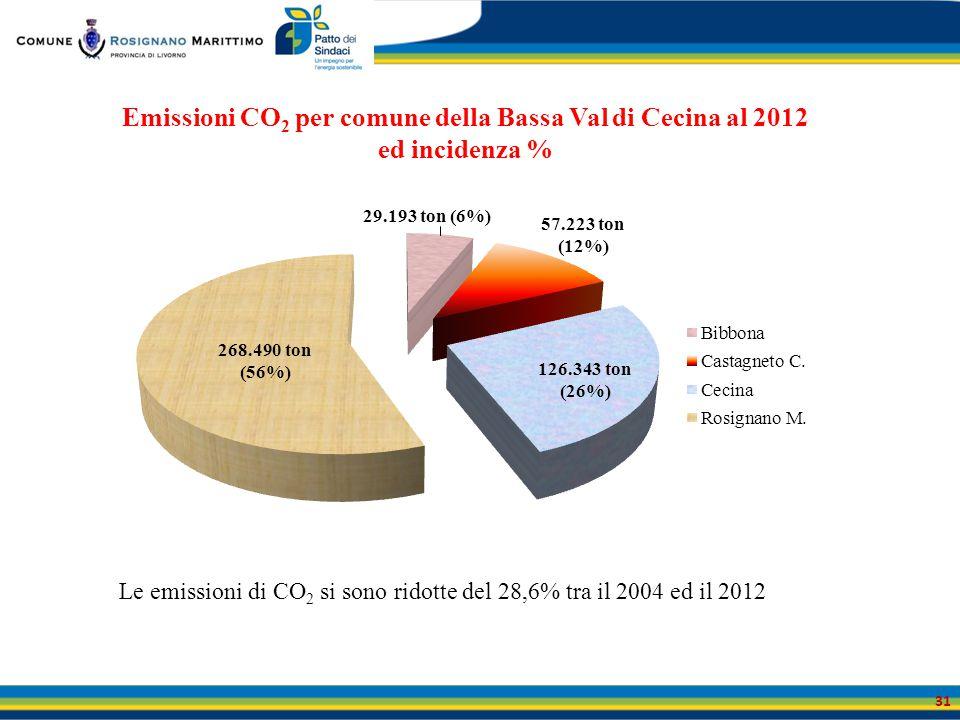 31 Emissioni CO 2 per comune della Bassa Val di Cecina al 2012 ed incidenza % Le emissioni di CO 2 si sono ridotte del 28,6% tra il 2004 ed il 2012