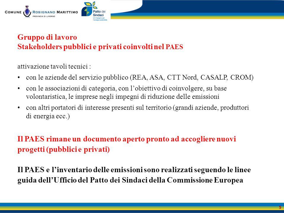 Gruppo di lavoro Stakeholders pubblici e privati coinvolti nel PAES attivazione tavoli tecnici : con le aziende del servizio pubblico (REA, ASA, CTT N