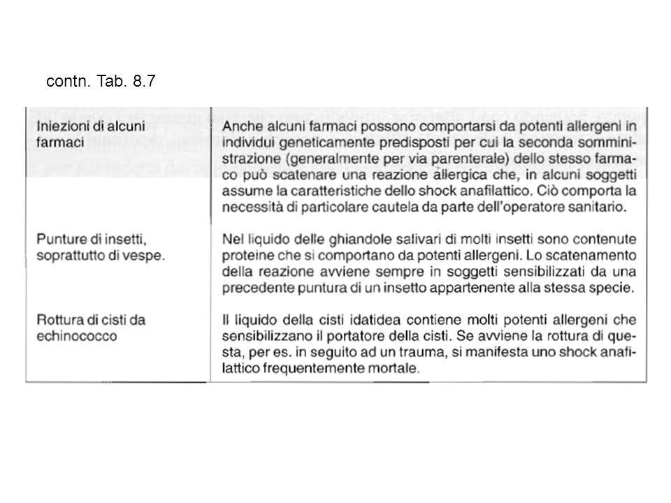 contn. Tab. 8.7