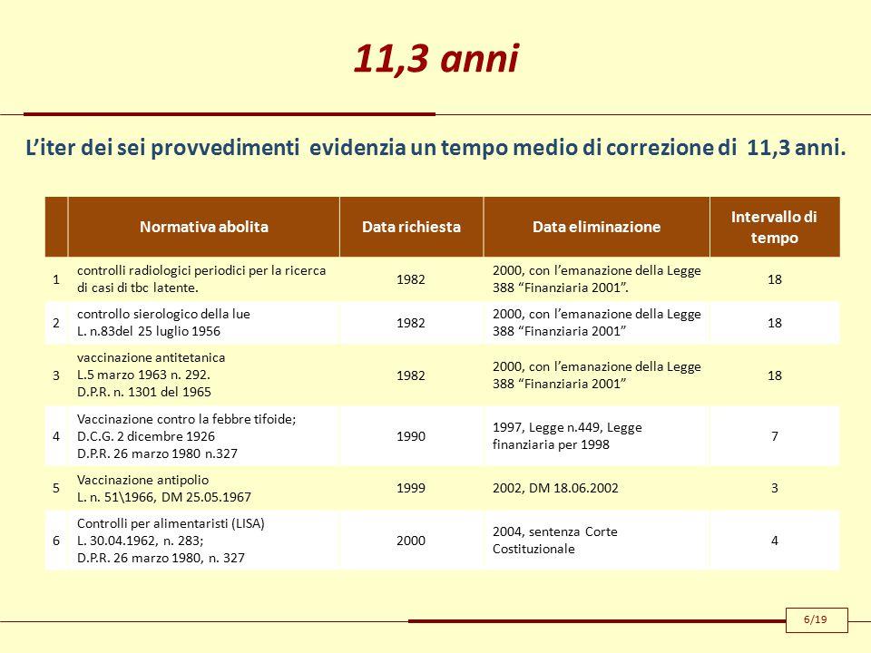 11,3 anni Normativa abolitaData richiestaData eliminazione Intervallo di tempo 1 controlli radiologici periodici per la ricerca di casi di tbc latente.