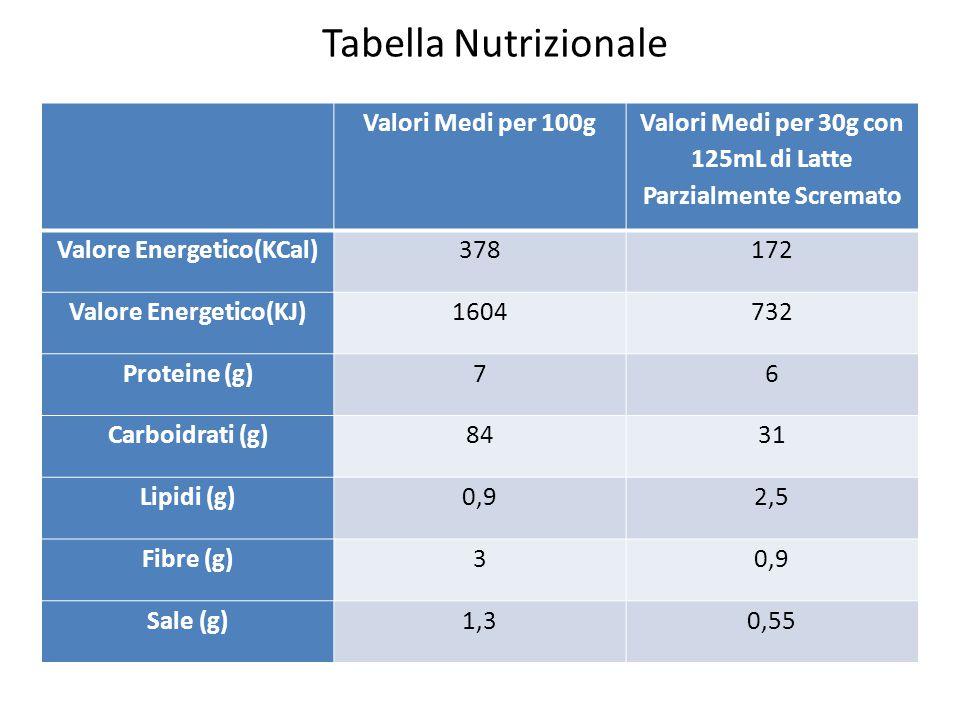 Tabella Nutrizionale Valori Medi per 100g Valori Medi per 30g con 125mL di Latte Parzialmente Scremato Valore Energetico(KCal)378172 Valore Energetico(KJ)1604732 Proteine (g)76 Carboidrati (g)8431 Lipidi (g)0,92,5 Fibre (g)30,9 Sale (g)1,30,55
