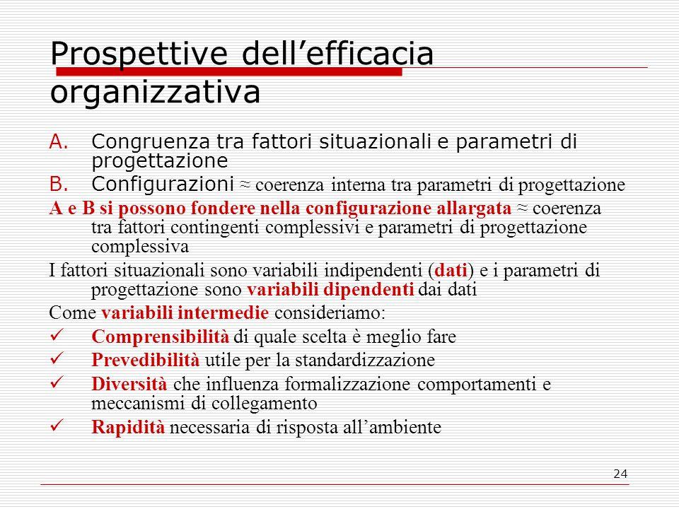 24 Prospettive dell'efficacia organizzativa A.Congruenza tra fattori situazionali e parametri di progettazione B.Configurazioni ≈ coerenza interna tra parametri di progettazione A e B si possono fondere nella configurazione allargata ≈ coerenza tra fattori contingenti complessivi e parametri di progettazione complessiva I fattori situazionali sono variabili indipendenti (dati) e i parametri di progettazione sono variabili dipendenti dai dati Come variabili intermedie consideriamo: Comprensibilità di quale scelta è meglio fare Prevedibilità utile per la standardizzazione Diversità che influenza formalizzazione comportamenti e meccanismi di collegamento Rapidità necessaria di risposta all'ambiente