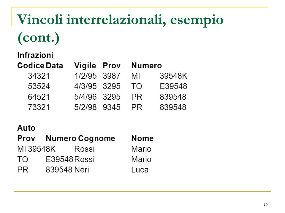 16 Vincoli interrelazionali, esempio (cont.) Infrazioni CodiceDataVigileProvNumero 343211/2/953987MI39548K 535244/3/953295TOE39548 645215/4/963295PR83