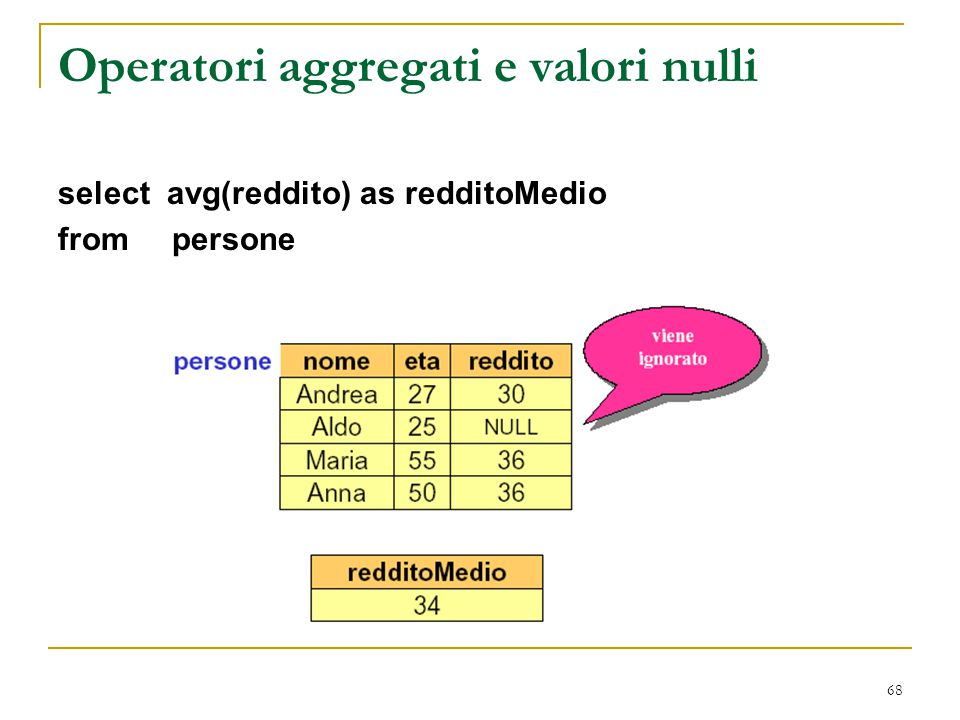 68 Operatori aggregati e valori nulli select avg(reddito) as redditoMedio from persone