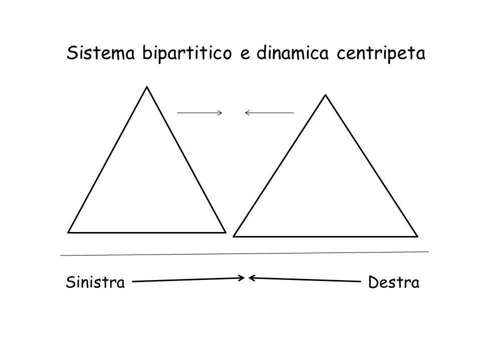 Sistema bipartitico e dinamica centripeta Sinistra Destra