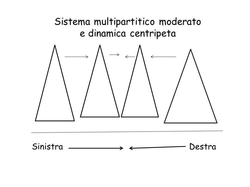Sistema multipartitico moderato e dinamica centripeta Sinistra Destra