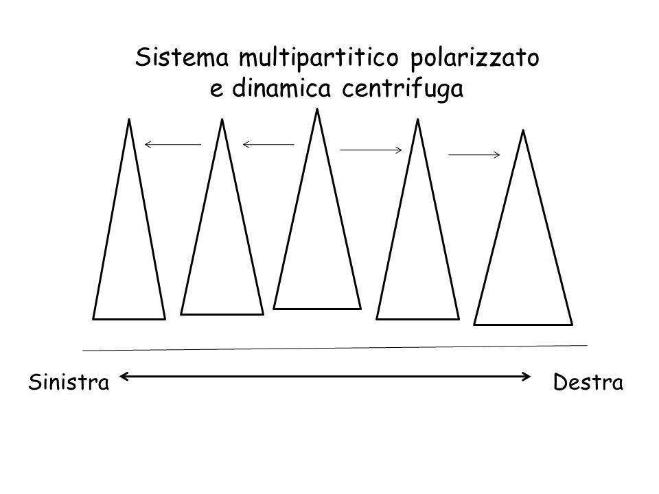 Sistema multipartitico polarizzato e dinamica centrifuga Sinistra Destra