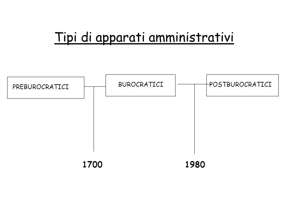 Tipi di apparati amministrativi PREBUROCRATICI BUROCRATICIPOSTBUROCRATICI 1700 1980