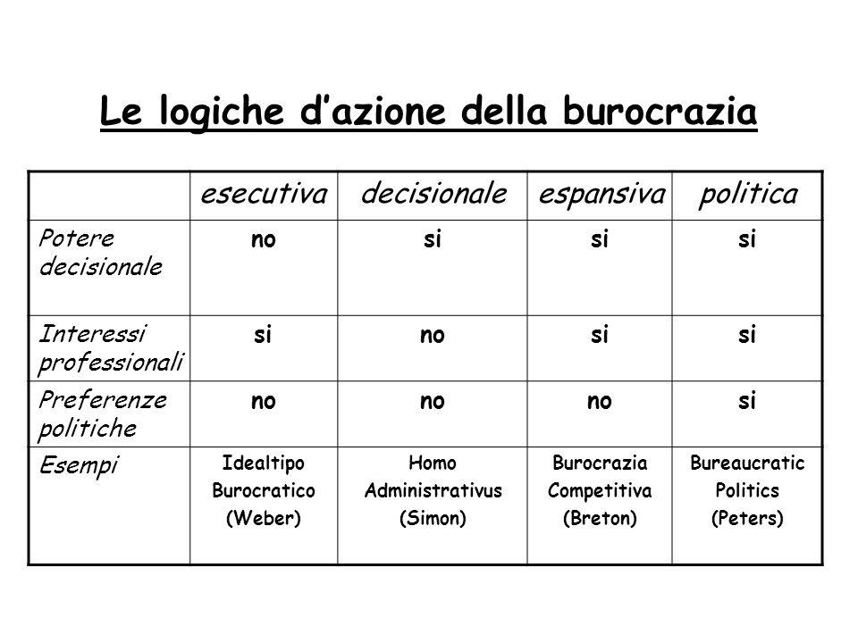 Le logiche d'azione della burocrazia esecutivadecisionaleespansivapolitica Potere decisionale nosi Interessi professionali sinosi Preferenze politiche