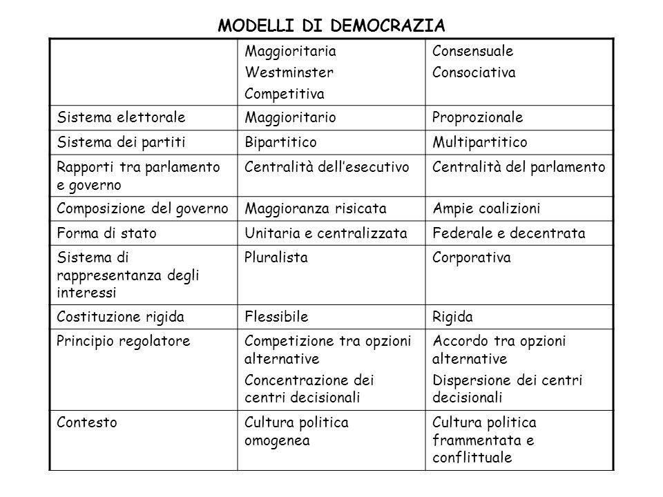 MODELLI DI DEMOCRAZIA Maggioritaria Westminster Competitiva Consensuale Consociativa Sistema elettoraleMaggioritarioProprozionale Sistema dei partitiB
