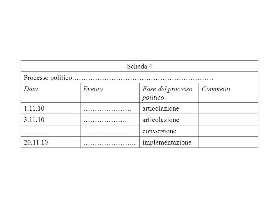 Scheda 4 Processo politico:…………………………………………………… DataEventoFase del processo politico Commenti 1.11.10…………………articolazione 3.11.10……………….articolazione ………..…………………conversione 20.11.10…………………..implementazione