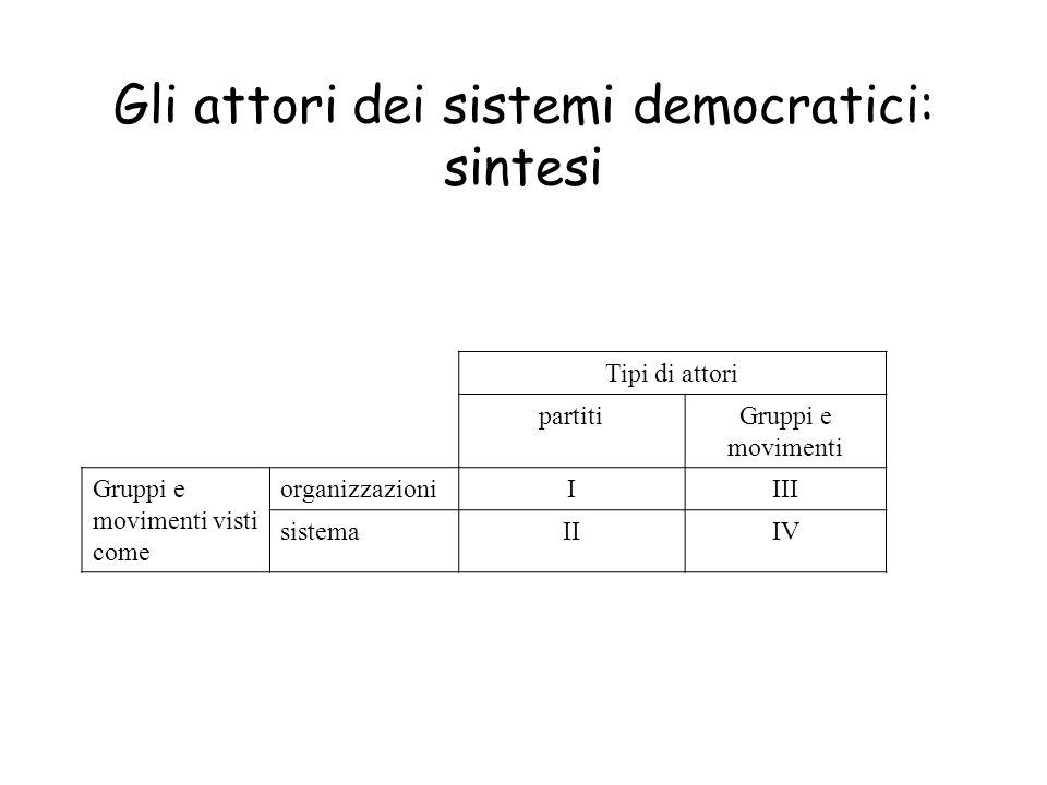 Gli attori dei sistemi democratici: sintesi Tipi di attori partitiGruppi e movimenti Gruppi e movimenti visti come organizzazioniIIII sistemaIIIV