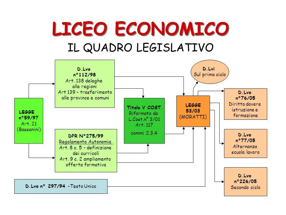LICEO ECONOMICO IL QUADRO LEGISLATIVO LEGGE n°59/97 Art. 21 (Bassanini) D.Lvo n°112/98 Art. 138 deleghe alle regioni Art 139 - trasferimento alle prov