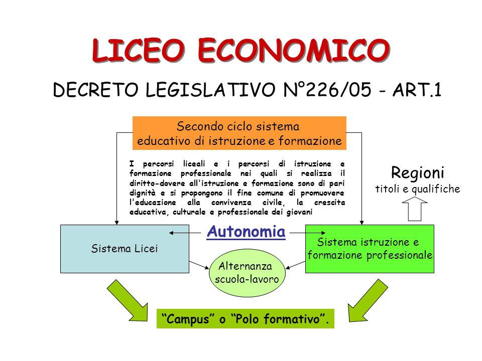 LICEO ECONOMICO DECRETO LEGISLATIVO N°226/05 - ART.1 Sistema Licei Sistema istruzione e formazione professionale Secondo ciclo sistema educativo di is
