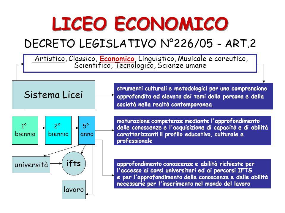 LICEO ECONOMICO DECRETO LEGISLATIVO N°226/05 - ART.2 Sistema Licei strumenti culturali e metodologici per una comprensione approfondita ed elevata dei