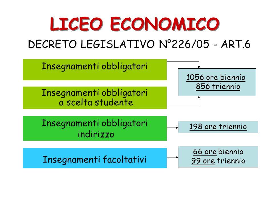 LICEO ECONOMICO DECRETO LEGISLATIVO N°226/05 - ART.6 Insegnamenti obbligatori indirizzo Insegnamenti obbligatori a scelta studente Insegnamenti facolt