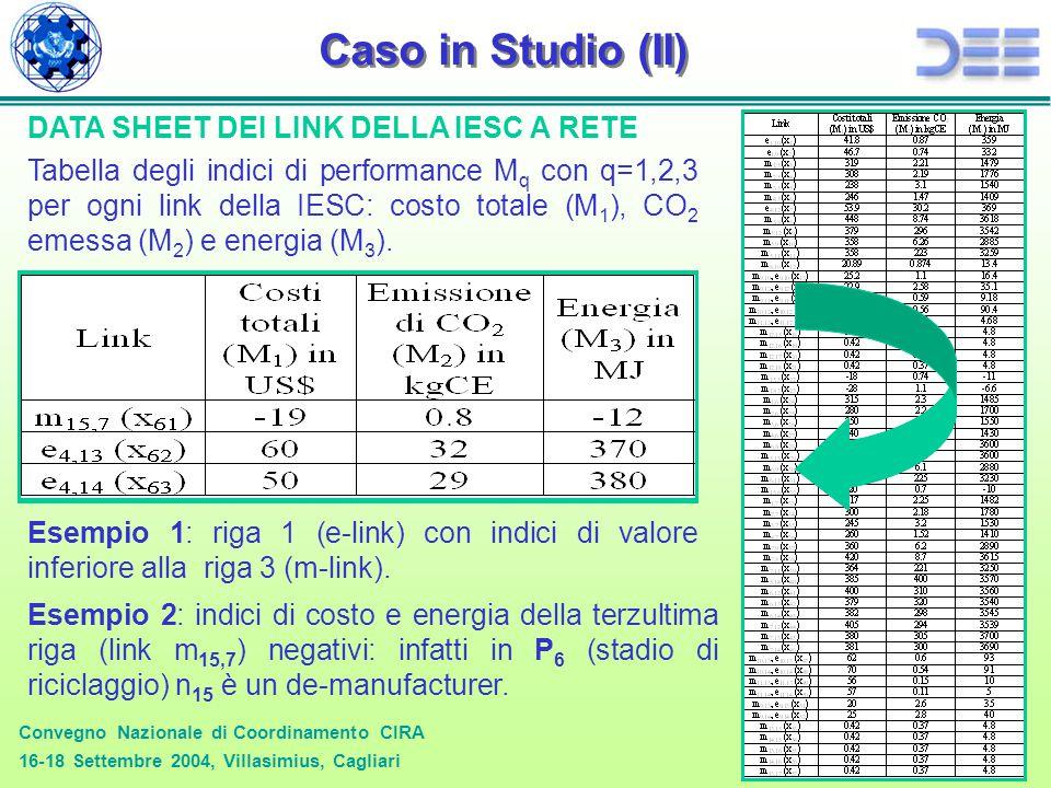 Convegno Nazionale di Coordinamento CIRA 16-18 Settembre 2004, Villasimius, Cagliari 16/24 Caso in Studio (II) Tabella degli indici di performance M q