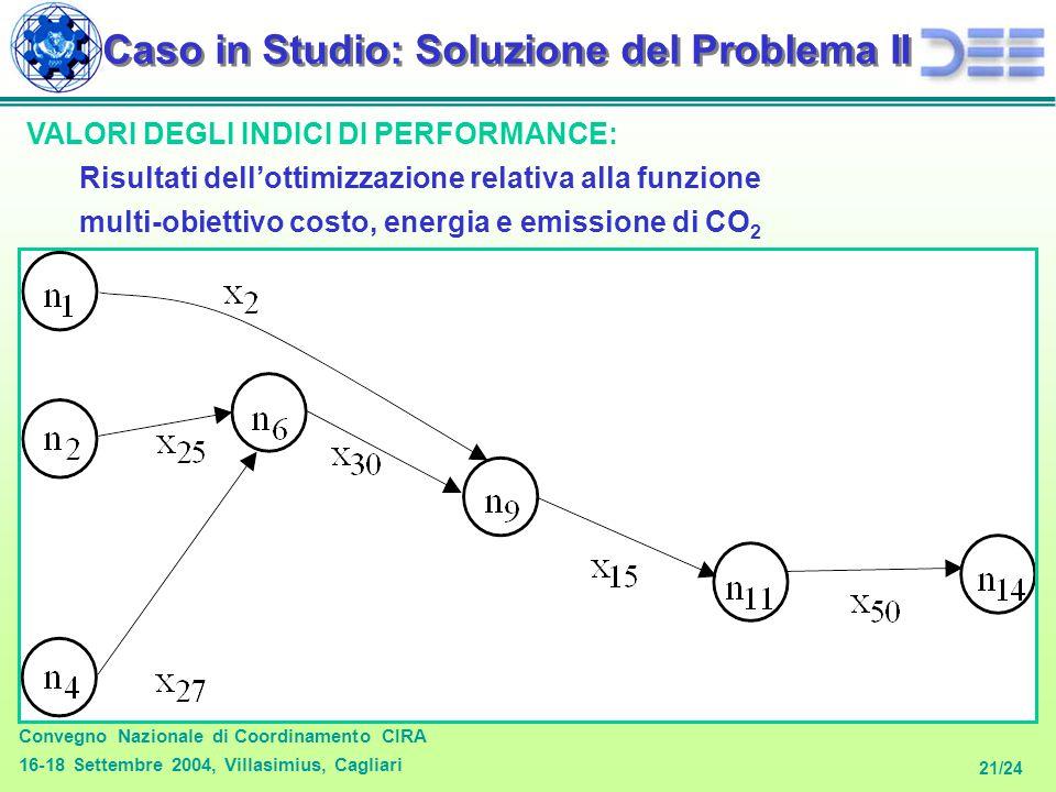 Convegno Nazionale di Coordinamento CIRA 16-18 Settembre 2004, Villasimius, Cagliari 21/24 Caso in Studio: Soluzione del Problema II VALORI DEGLI INDICI DI PERFORMANCE: Risultati dell'ottimizzazione relativa alla funzione multi-obiettivo costo, energia e emissione di CO 2