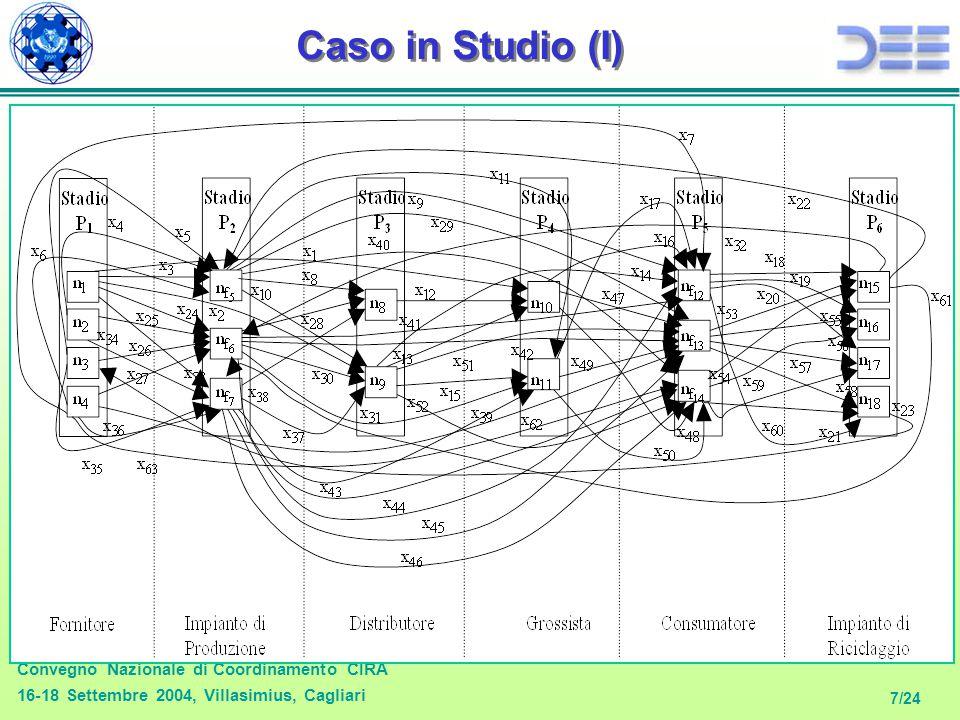 Convegno Nazionale di Coordinamento CIRA 16-18 Settembre 2004, Villasimius, Cagliari 7/24 Caso in Studio (I) N S =6 stadi: 4 fornitori, 3 impianti di produzione, 2 distributori, 2 grossisti, 3 consumatori e 4 impianti di riciclaggio, per un totale di N=18 partner.