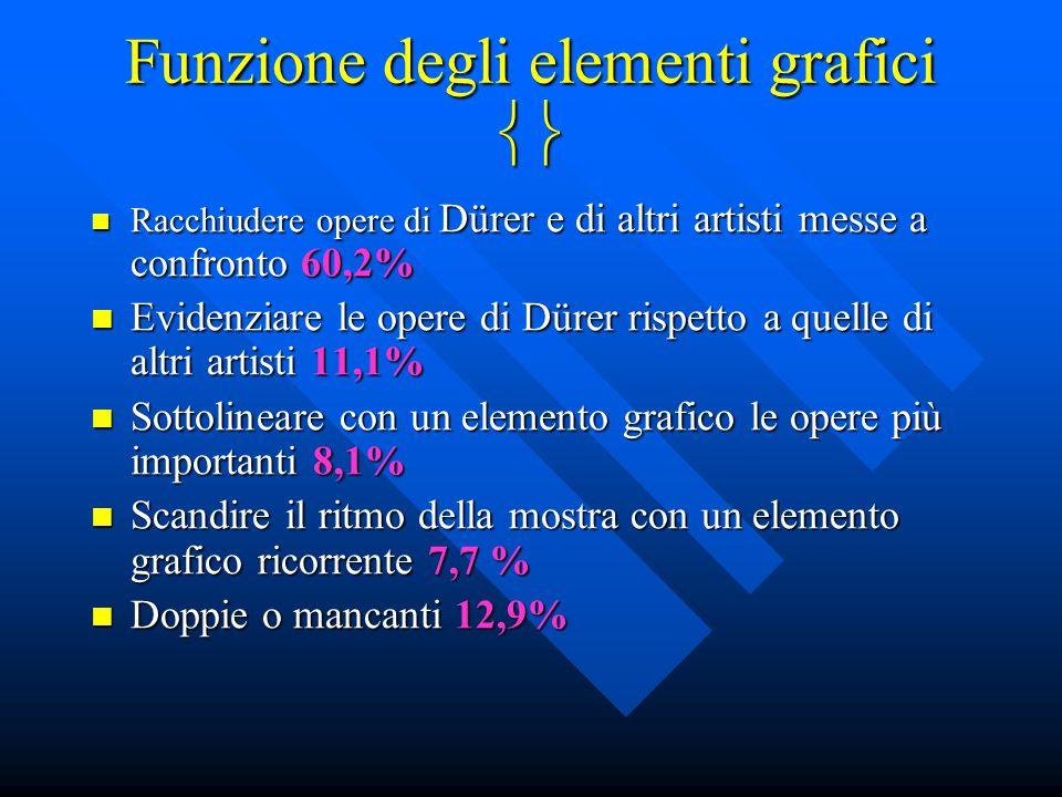 Funzione degli elementi grafici  Racchiudere opere di Dürer e di altri artisti messe a confronto 60,2% Racchiudere opere di Dürer e di altri artisti