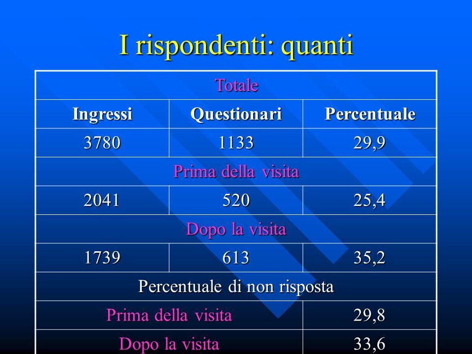 I rispondenti: quanti Totale IngressiQuestionariPercentuale 3780113329,9 Prima della visita 204152025,4 Dopo la visita 173961335,2 Percentuale di non