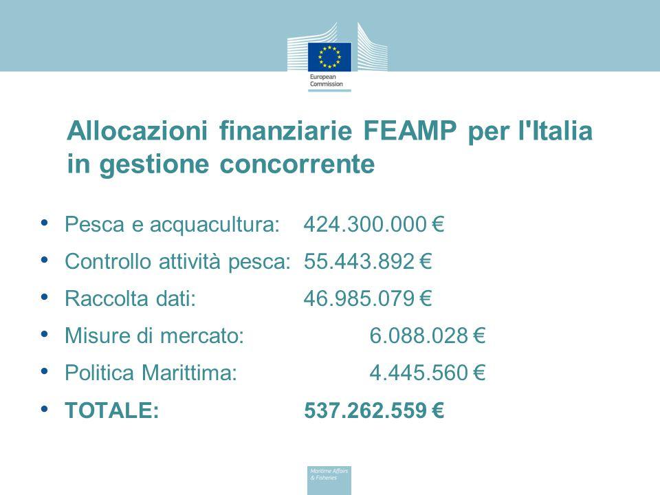 Allocazioni finanziarie FEAMP per l'Italia in gestione concorrente Pesca e acquacultura:424.300.000 € Controllo attività pesca:55.443.892 € Raccolta d