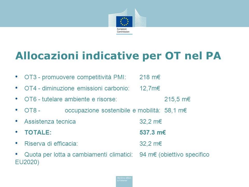 Allocazioni indicative per OT nel PA OT3 - promuovere competitività PMI:218 m€ OT4 - diminuzione emissioni carbonio:12,7m€ OT6 - tutelare ambiente e r