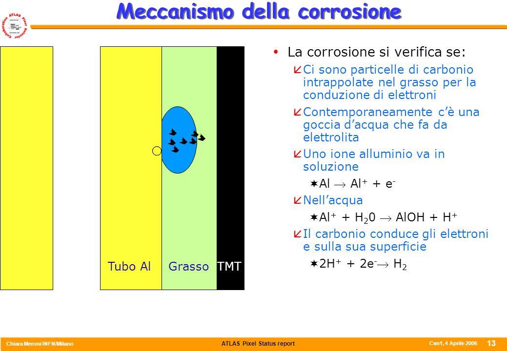 ATLAS Pixel Status report Chiara Meroni INFN/Milano Csn1, 4 Aprile 2006 13 Meccanismo della corrosione  La corrosione si verifica se:  Ci sono particelle di carbonio intrappolate nel grasso per la conduzione di elettroni  Contemporaneamente c'è una goccia d'acqua che fa da elettrolita  Uno ione alluminio va in soluzione  Al  Al + + e -  Nell'acqua  Al + + H 2 0  AlOH + H +  Il carbonio conduce gli elettroni e sulla sua superficie  2H + + 2e -  H 2 Tubo AlGrassoTMT