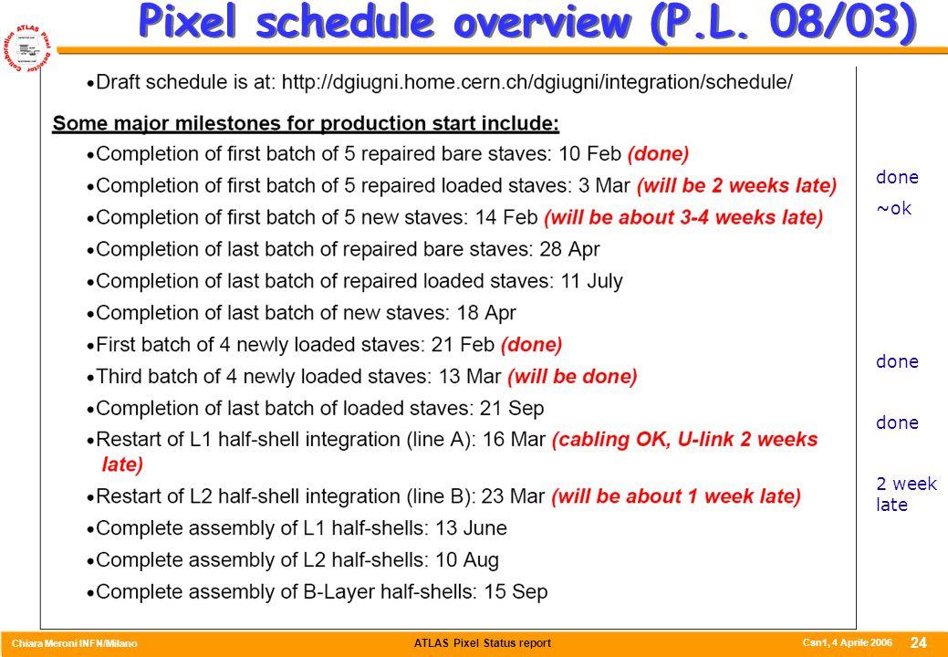 ATLAS Pixel Status report Chiara Meroni INFN/Milano Csn1, 4 Aprile 2006 24 Pixel schedule overview (P.L. 08/03) done ~ok done 2 week late