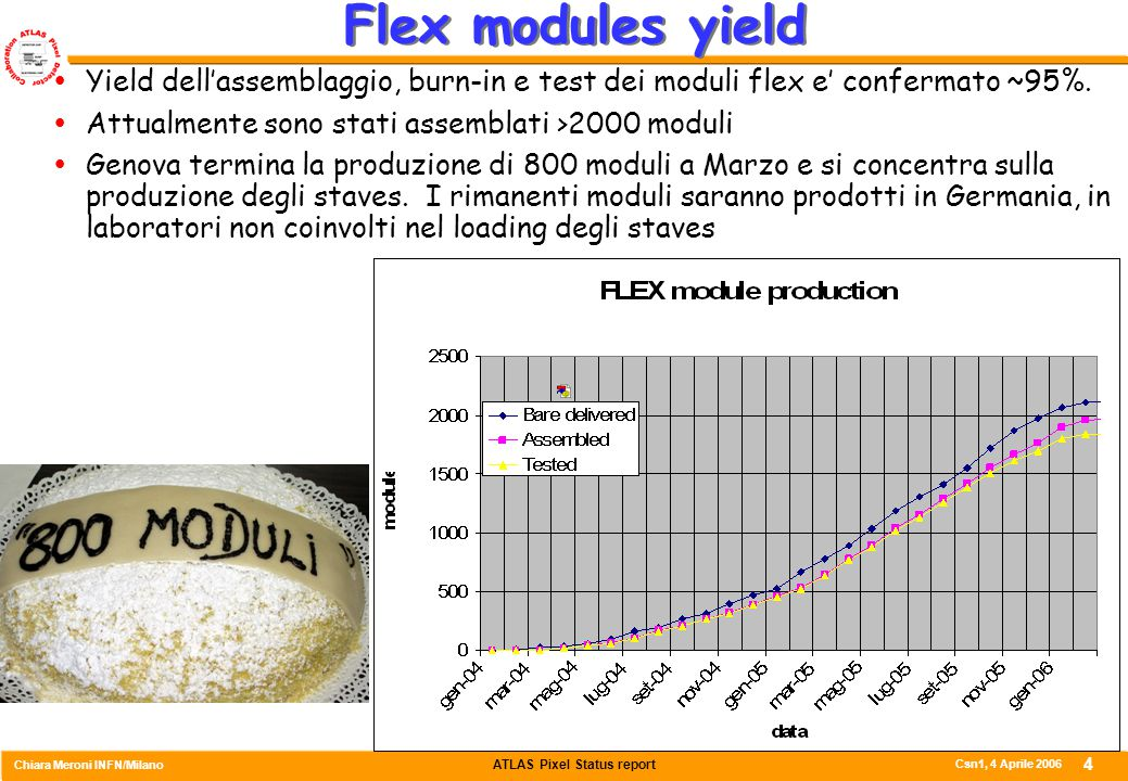 ATLAS Pixel Status report Chiara Meroni INFN/Milano Csn1, 4 Aprile 2006 4 Flex modules yield  Yield dell'assemblaggio, burn-in e test dei moduli flex