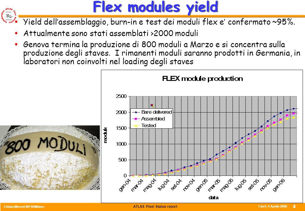 ATLAS Pixel Status report Chiara Meroni INFN/Milano Csn1, 4 Aprile 2006 15 Riparazione stave montati Un nuovo tubo e' stato infilato in uno stave di preproduzione e i fitting sono stati incollati.
