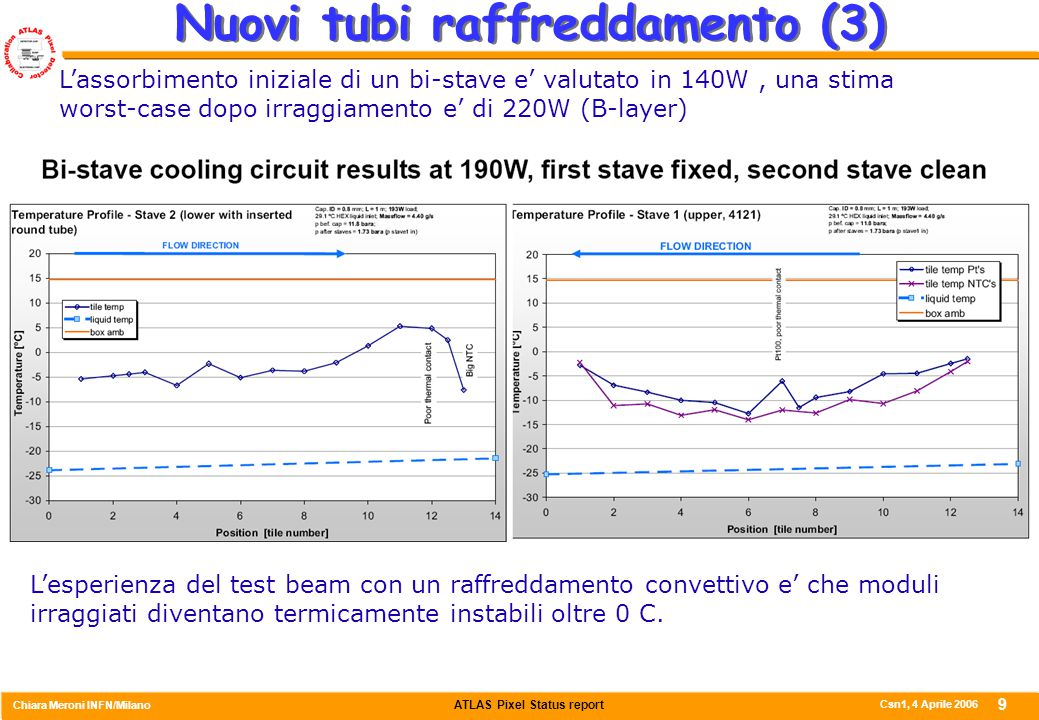ATLAS Pixel Status report Chiara Meroni INFN/Milano Csn1, 4 Aprile 2006 9 Nuovi tubi raffreddamento (3) L'assorbimento iniziale di un bi-stave e' valutato in 140W, una stima worst-case dopo irraggiamento e' di 220W (B-layer) L'esperienza del test beam con un raffreddamento convettivo e' che moduli irraggiati diventano termicamente instabili oltre 0 C.