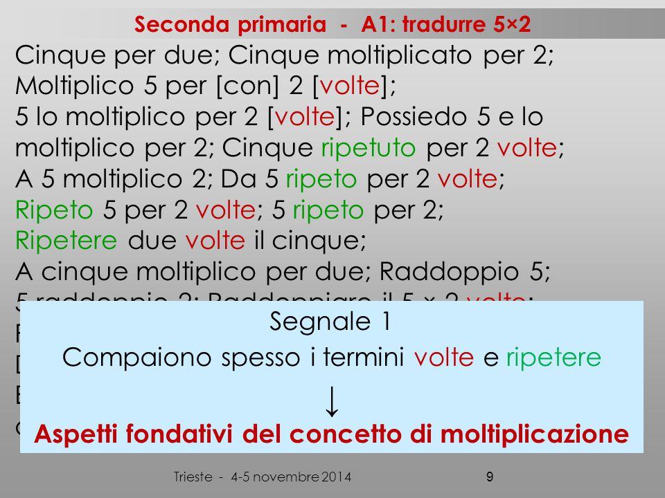 Cinque per due; Cinque moltiplicato per 2; Moltiplico 5 per [con] 2 [volte]; 5 lo moltiplico per 2 [volte]; Possiedo 5 e lo moltiplico per 2; Cinque ripetuto per 2 volte; A 5 moltiplico 2; Da 5 ripeto per 2 volte; Ripeto 5 per 2 volte; 5 ripeto per 2; Ripetere due volte il cinque; A cinque moltiplico per due; Raddoppio 5; 5 raddoppio 2; Raddoppiare il 5 × 2 volte; Prendo per due volte il cinque; Devo fare 5 preso 2 volte; Devi fare 2 volte 5; Bisogna fare con il × il numero 5 e 2; Cinque più due uguale dieci; Trieste - 4-5 novembre 2014 9 Segnale 1 Compaiono spesso i termini volte e ripetere ↓ Aspetti fondativi del concetto di moltiplicazione Seconda primaria - A1: tradurre 5×2